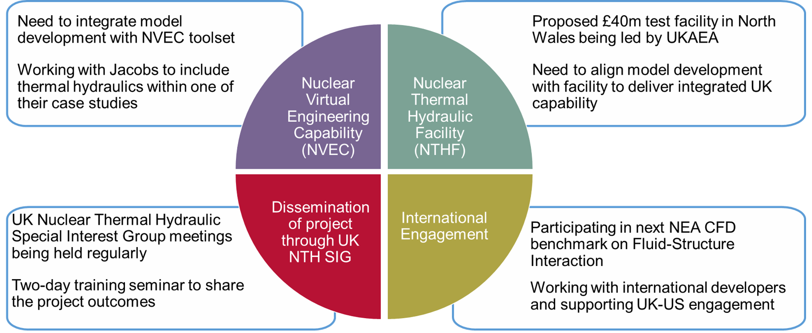 Integration and Dissemination pinwheel diagram